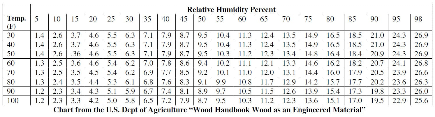 relative-humidity-percent-table